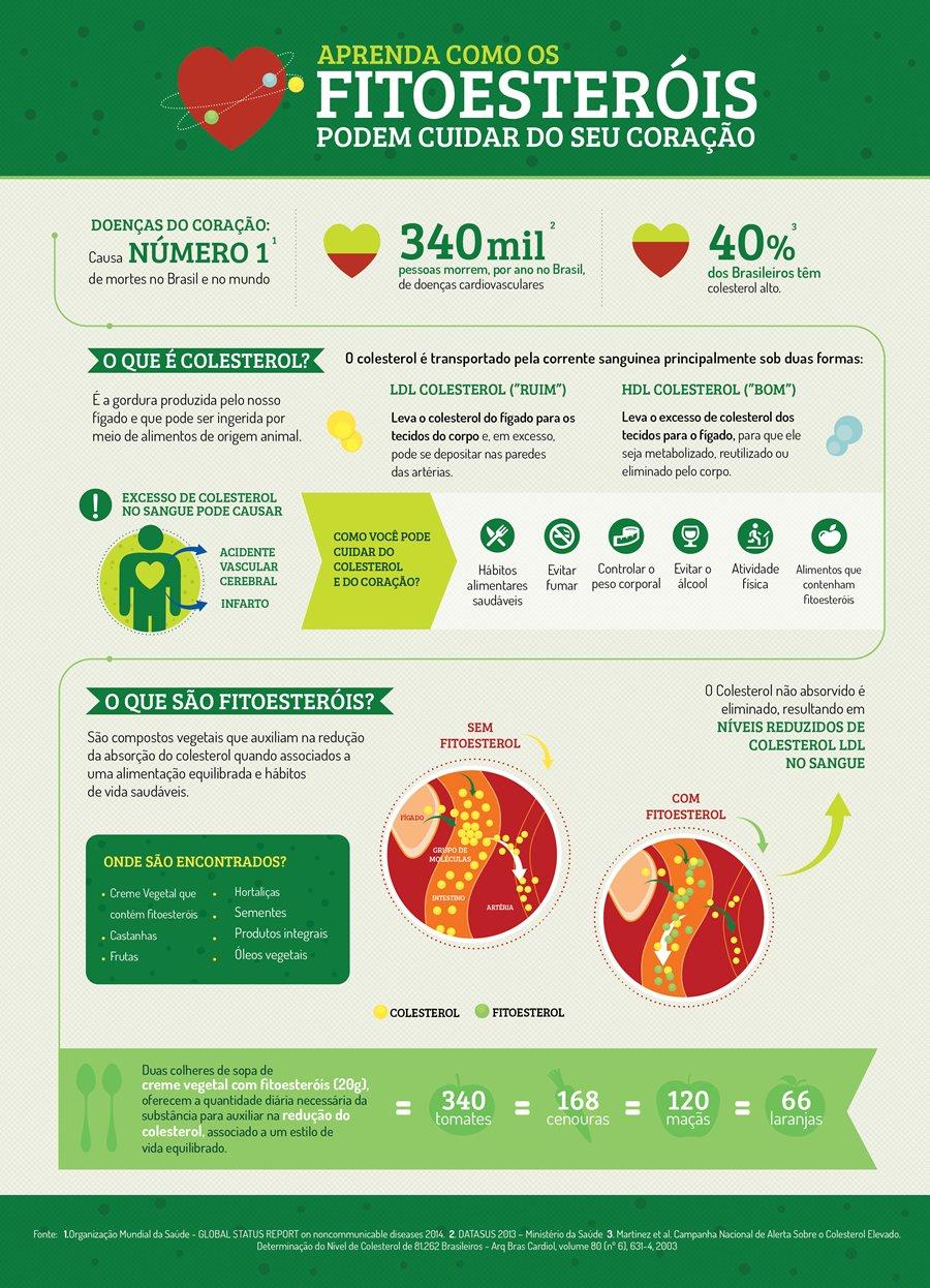 Infografico_Fitoesterois_900w